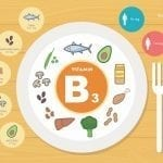 Vitamin-B3-Niacin-Infographic-Dr-Robert-Melillo-feature