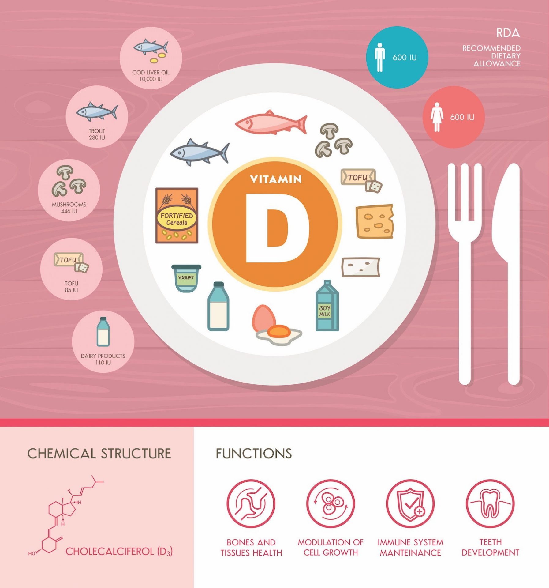 Vitamin D Infographic | Dr. Robert Melillo