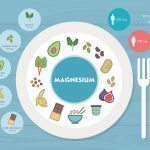 Infographic Magnesium for the Brain Dr. Robert Melillo